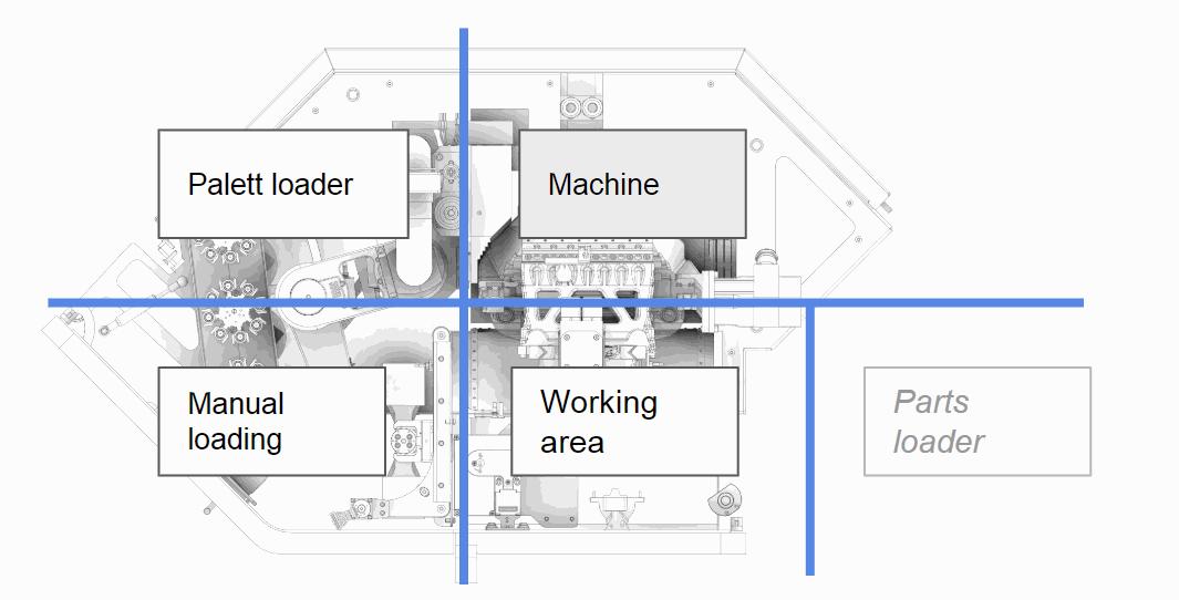 Micro5 vue de haut avec les séparations des zones de travail en schéma